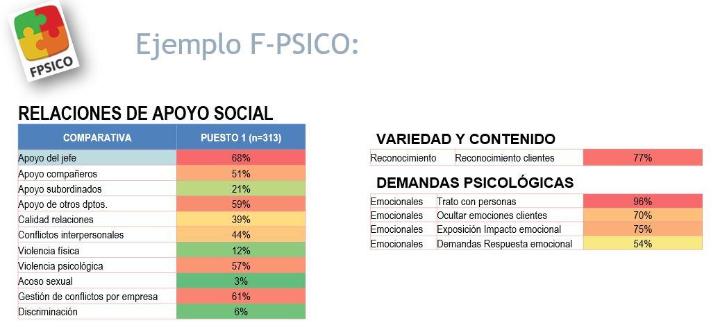 Análisis de resultados preguntas, del FPSICO 4.0