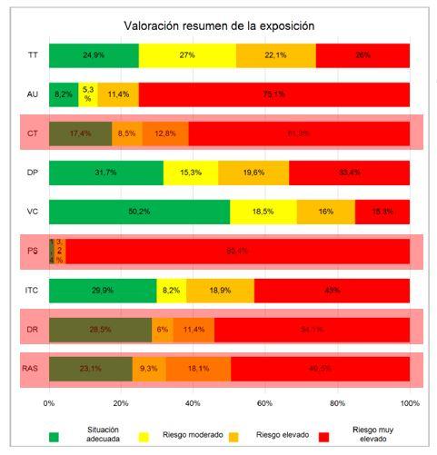 Tabla de factores de riesgo FPSICO 4.0 ejemplo
